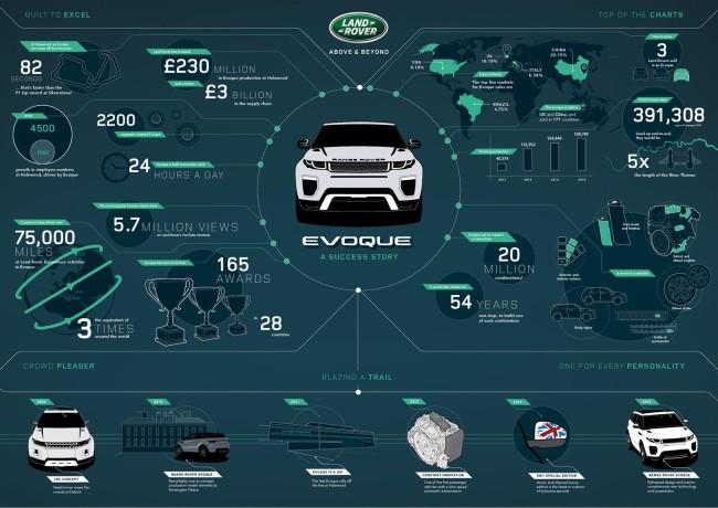 Range Rover Evoque info